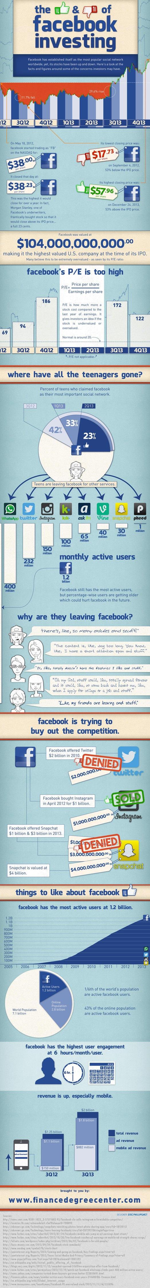 Инфографика показывает данные для инвесторов Facebook. Изображение № 1.