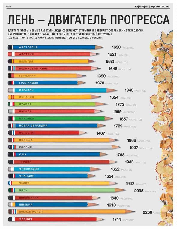 Удивительная инфографика. Актуальный тренд в дизайне. Изображение № 45.