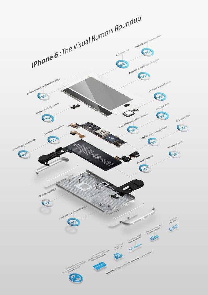 Слухи и прогнозы об iPhone 6 собрали в одну инфографику . Изображение № 1.