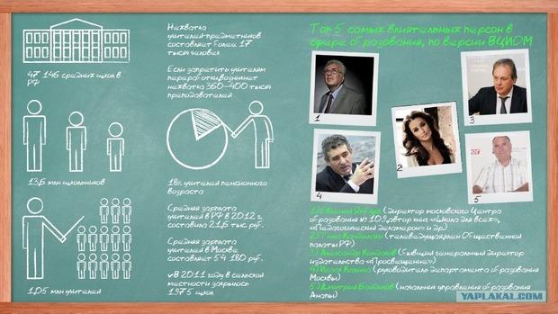 10 самых авторитетных людей в образовании. . Изображение № 1.