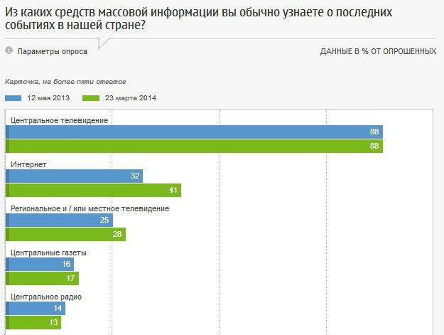 Россияне одобряют цензуру в СМИ. Изображение № 6.