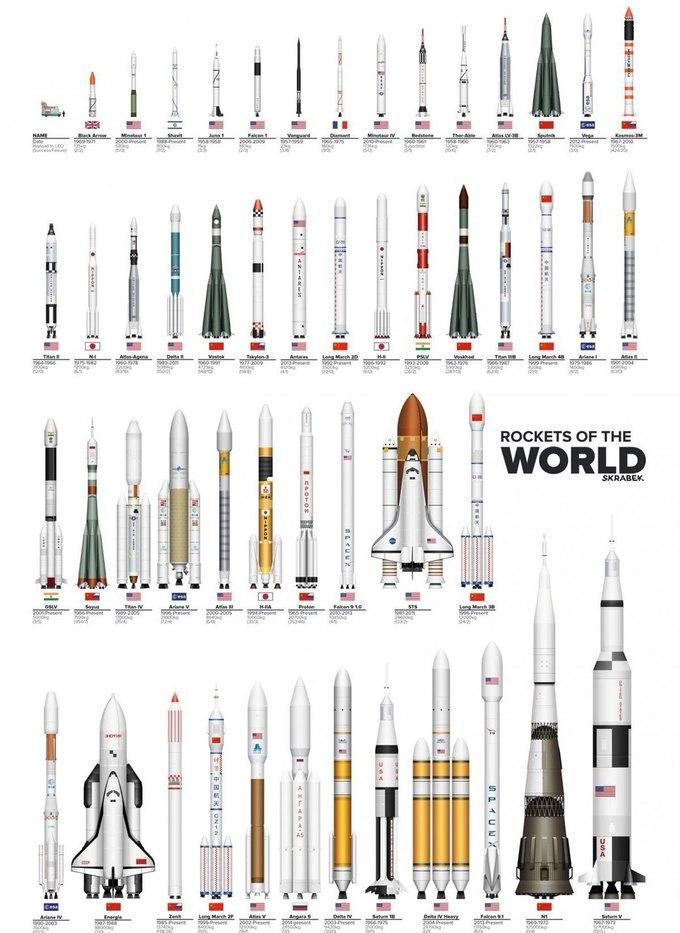 Инфографика: сравнительные размеры ракет. Изображение № 1.