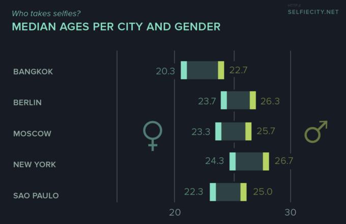 В инфографике проанализированы селфи из пяти городов. Изображение № 4.