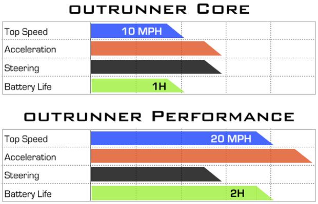 Робот OutRunner бегает быстрее человека. Изображение № 1.