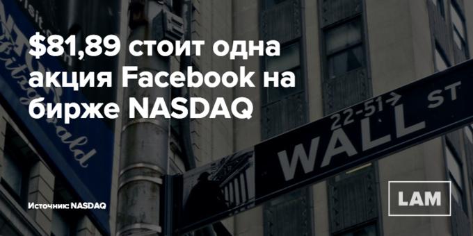 Число дня: сколько стоит одна акция Facebook. Изображение № 1.