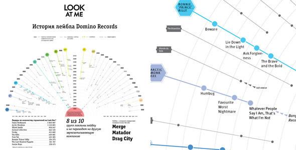 История лейбла: Domino Records. Изображение № 1.