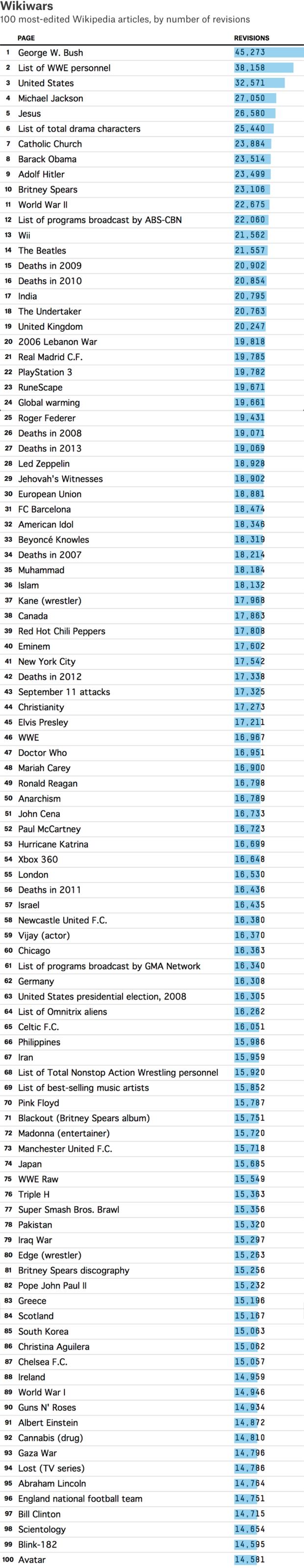 Опубликован список 100 самых редактируемых статей «Википедии». Изображение № 1.