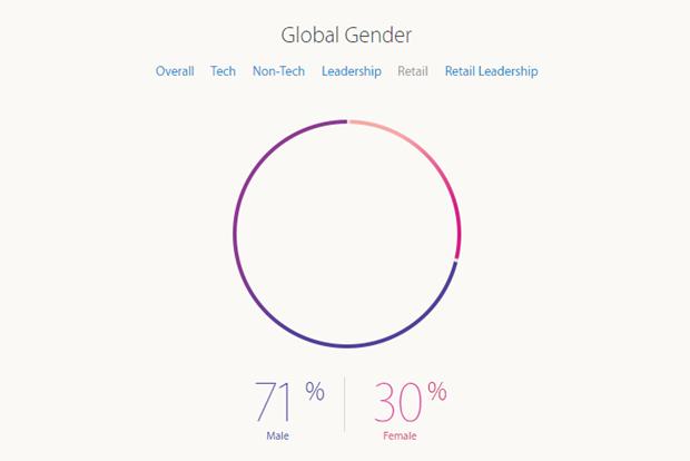 Apple рассказала о проценте женщин-инженеров в компании. Изображение № 5.