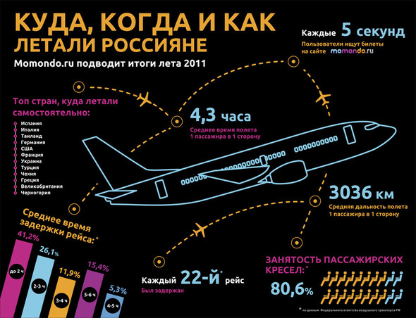 Куда и как самостоятельно летали россияне летом 2011 года. Изображение № 1.