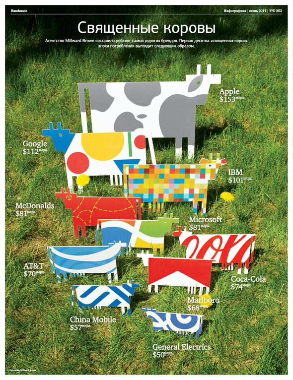 """Изображение 8. Журнал """"Инфографика"""", июньский номер.. Изображение № 8."""