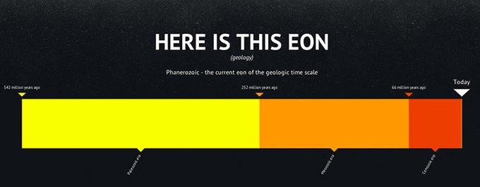 Инфографика показывает сегодняшний день в истории Вселенной. Изображение № 5.
