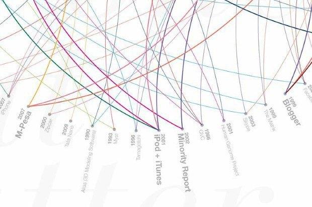 Инфографика показала 80 главных дизайн-проектов за 29 лет. Изображение № 5.