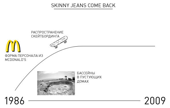 Поп-экономика: узкие джинсы ифинансовый кризис. Изображение № 4.