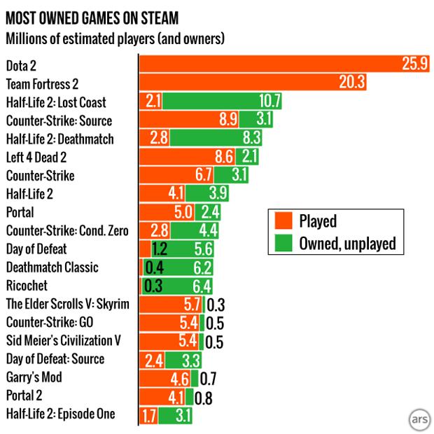 Названы самые популярные игры Steam. Изображение № 3.