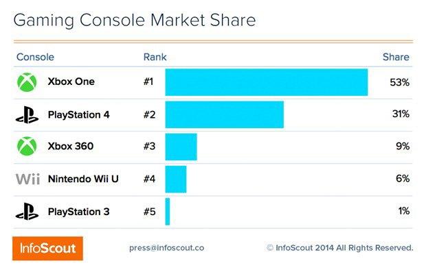Xbox One опередила PS4 по продажам в «чёрную пятницу» . Изображение № 1.