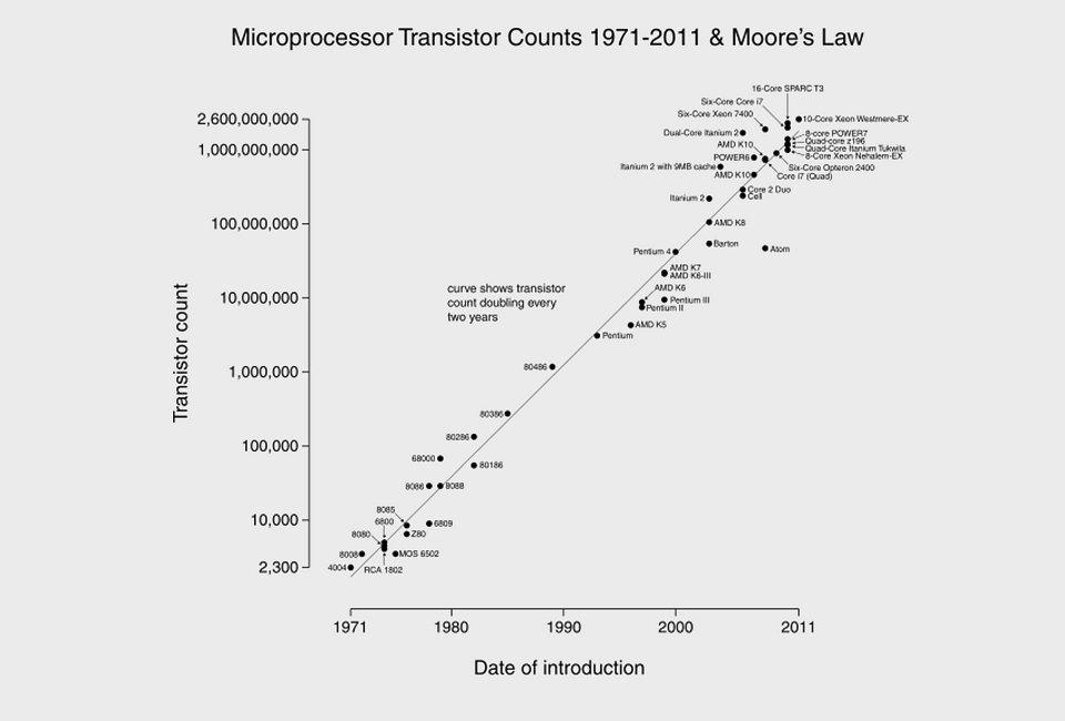 8 наиболее точных предсказаний, сделанных учёными прошлого. Изображение № 6.