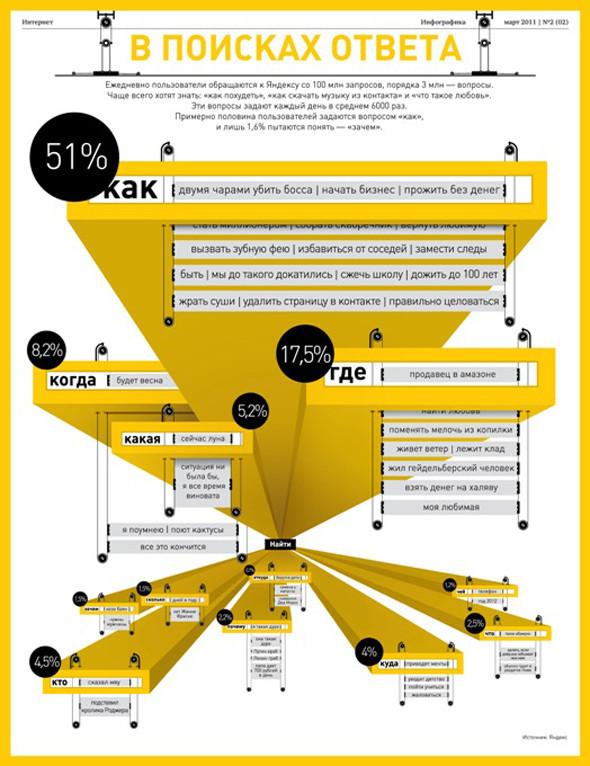 Удивительная инфографика. Актуальный тренд в дизайне. Изображение № 48.