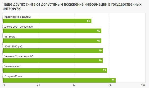 Россияне одобряют цензуру в СМИ. Изображение № 4.