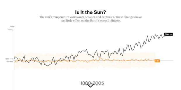 Влияние интенсивности Солнца. Изображение № 2.