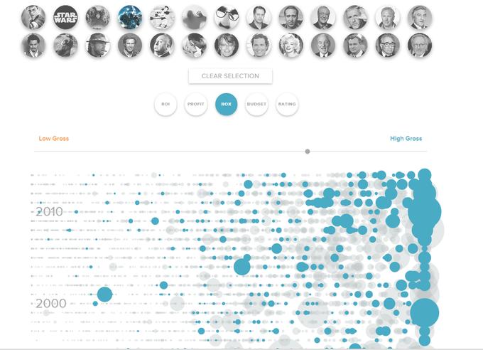 Инфографика: рейтинги и сборы за всю историю кинематографа . Изображение № 2.