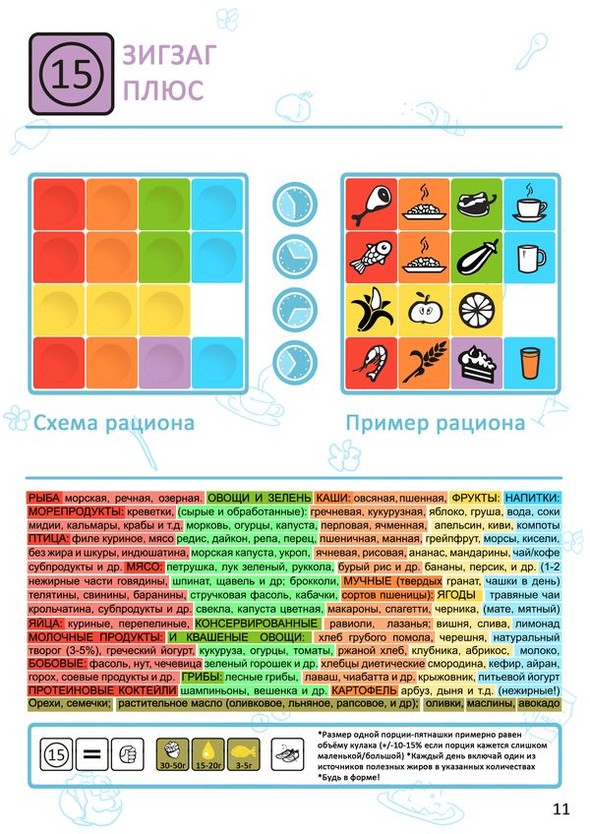 ДИЕТА ПЯТНАШКИ - креативный способ здорового питания. Изображение № 11.