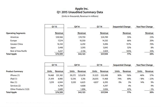 Apple получила крупнейший доход в истории бизнеса. Изображение № 1.