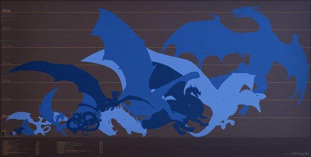 Инфографика сравнила размеры главных драконов века. Изображение № 1.