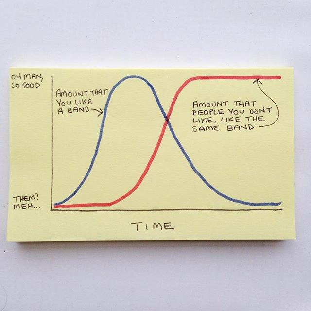 Синий график — «Насколько тебе понравилась группа», красный график — «Насколько людям, которые тебе не нравятся, понравилась эта же группа». Изображение № 3.