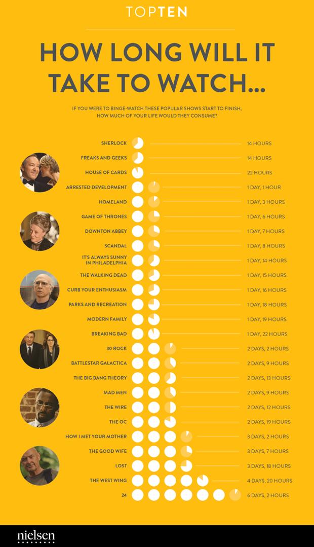 Длительность популярных сериалов показали в инфографике. Изображение № 1.