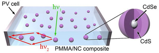 Квантовые точки захватывают солнечную энергию и проводят ее через прозрачный полимер к солнечным батареям на периметре концентратора. Изображение № 1.