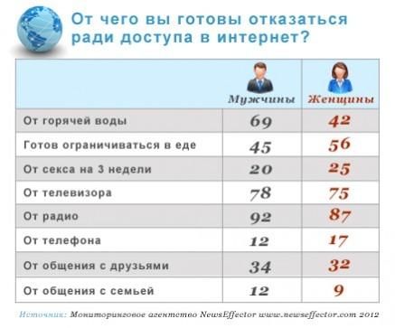 Зависимость от интернета у россиян все больше. Изображение № 1.