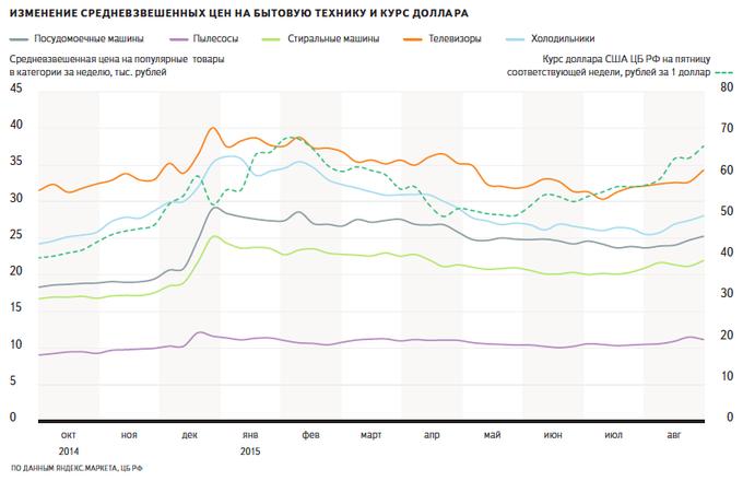 «Яндекс» сравнил курс доллара соспросом и ценами натехнику. Изображение № 3.