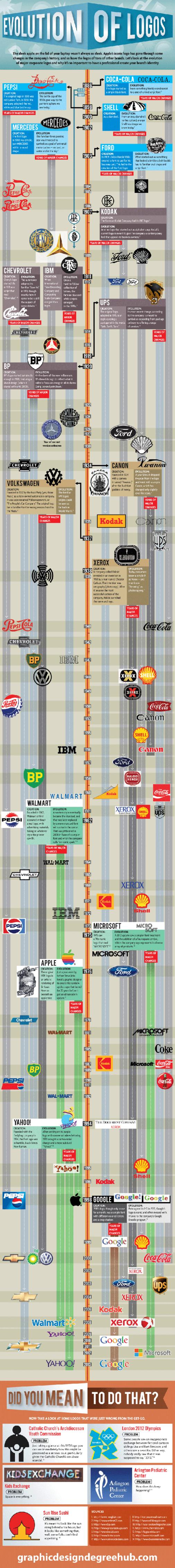 Инфографика показала эволюцию известных логотипов. Изображение № 1.