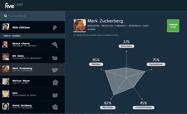 Психологический портрет Five Labs основателя Facebook Марка Цукерберга. Изображение № 2.