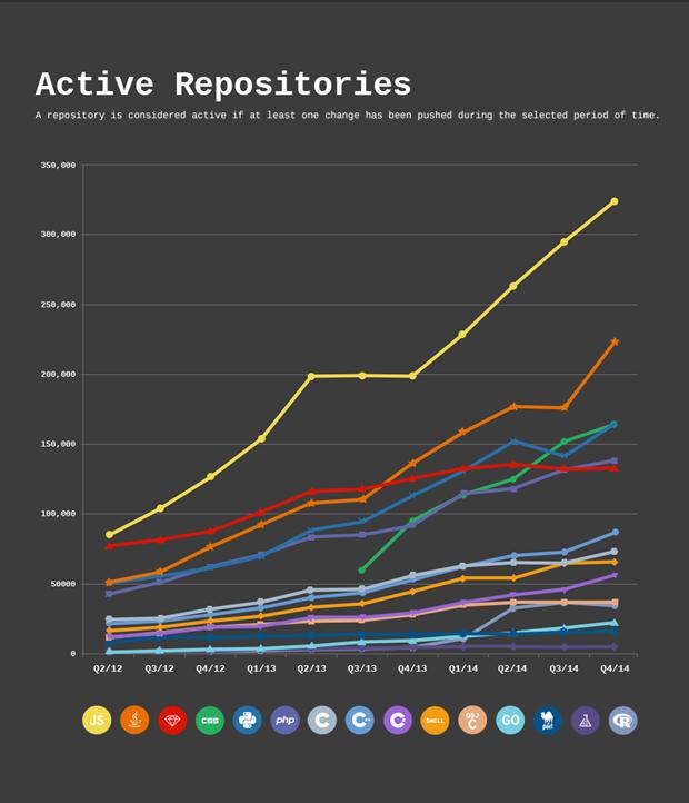 Количество активных хранилищ по языкам программирования на единицу времени (учитываются те, что изменили за прошедший квартал). Изображение № 1.