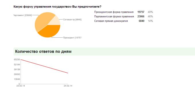 Появилось интернет-голосование за нового президента Украины . Изображение № 2.