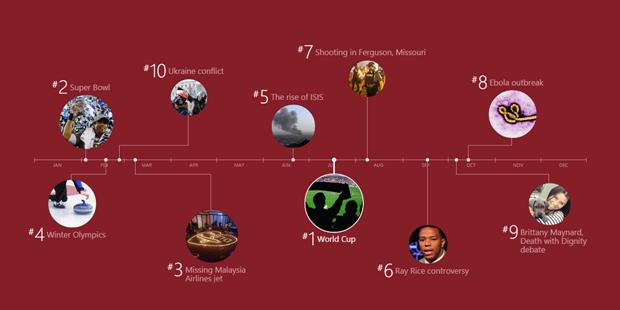 Bing озвучил самые популярные поисковые запросы за 2014 год. Изображение № 1.