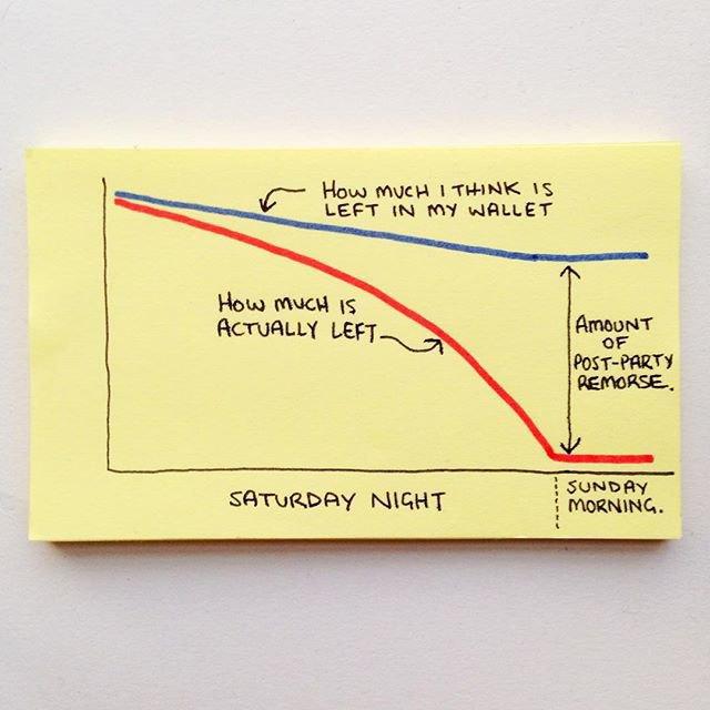 Вечер субботы: синий график — «Как я оцениваю остаток в моём кошельке»; красный график — «Сколько на самом деле осталось»; справа — «Размер поствечериночных угрызений совести». Изображение № 5.