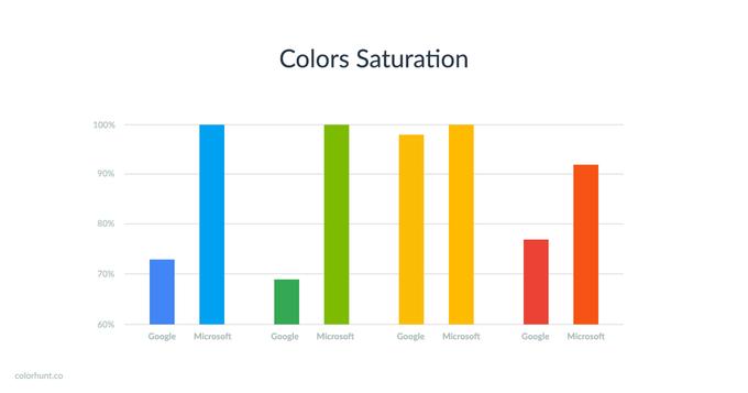 В Color Hunt сравнили цвета Google и Microsoft . Изображение № 2.