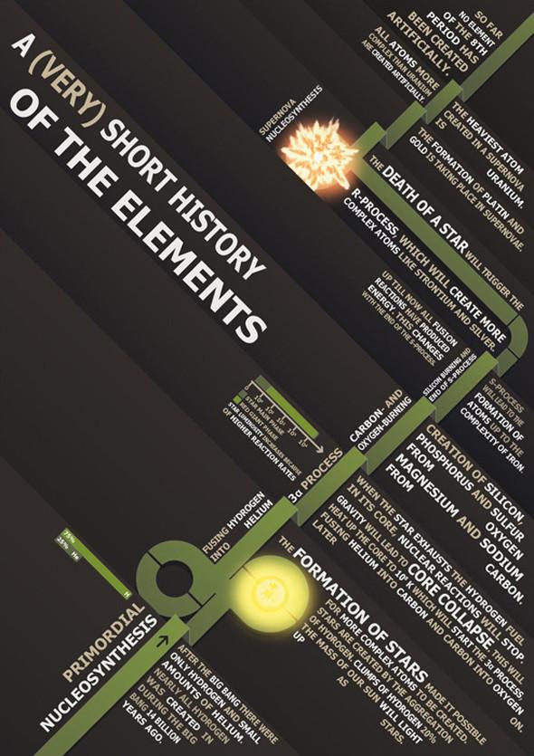 Удивительная инфографика. Актуальный тренд в дизайне. Изображение № 43.