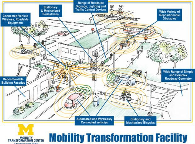 Для тестов беспилотных автомобилей построят «фальшивый» город. Изображение № 1.