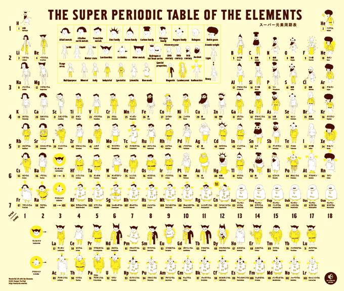 Японский художник нарисовал иллюстрации к таблице Менделеева. Изображение № 1.