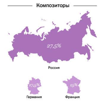 Карта мира: гдерождаются знаменитости. Изображение № 6.