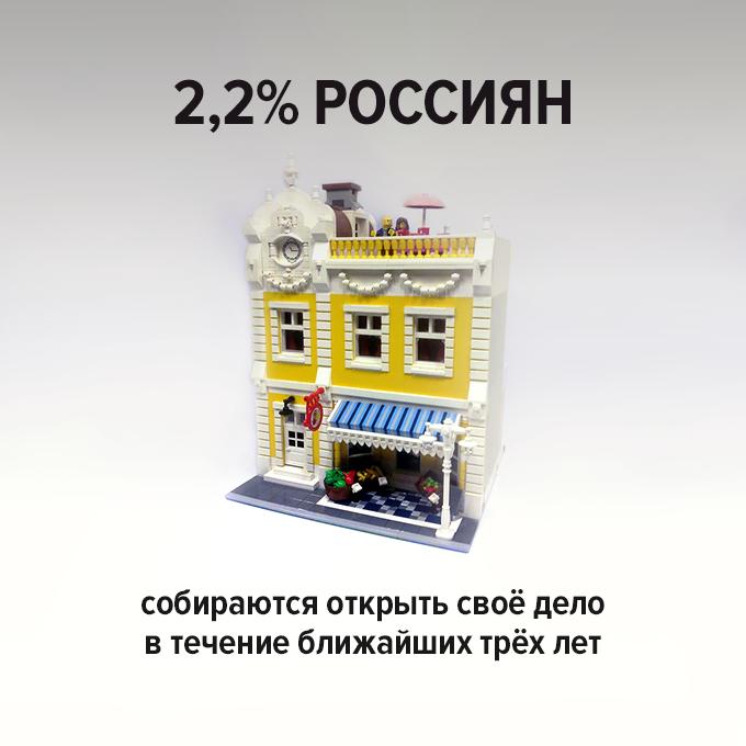 2,2% — Цифра дня на The Village