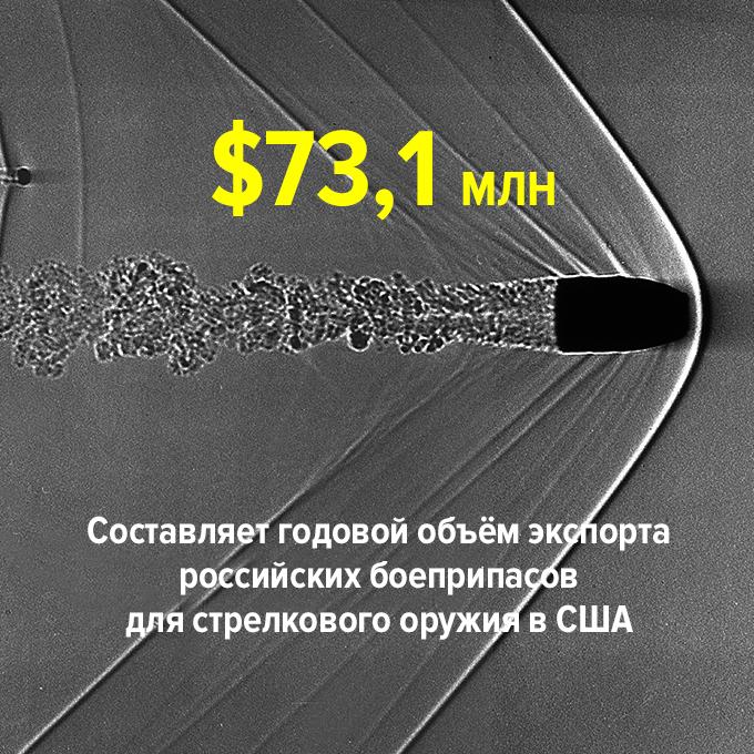 …составляет объём экспорта российских боеприпасов для стрелкового оружия в США — Цифра дня на The Village
