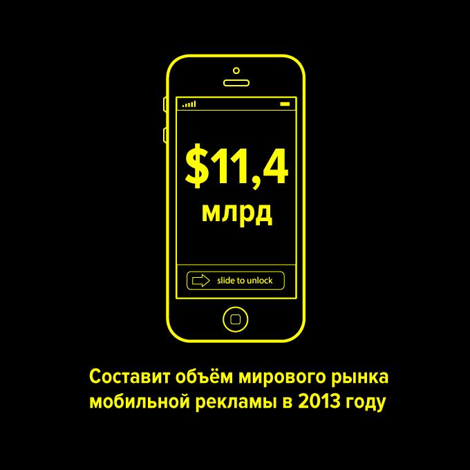 ...составит объём мирового рынка мобильной рекламы в 2013 году — Цифра дня translation missing: ru.desktop.posts.titles.on The Village
