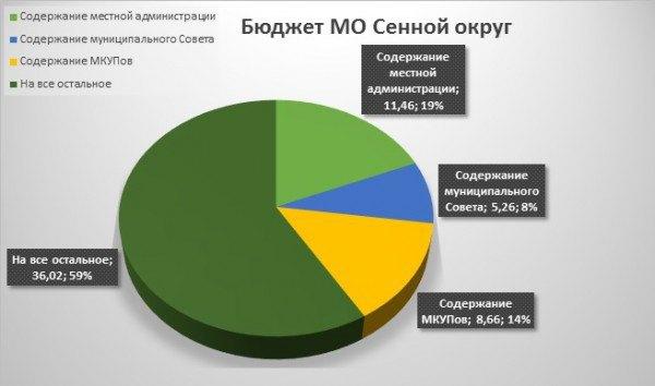 Инициативу Фонда по борьбе с коррупцией Навального рассмотрит петербургский ЗакС. Изображение № 3.