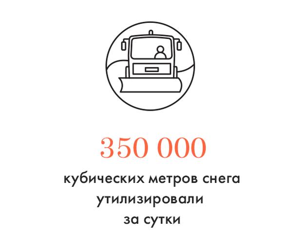 Цифра дня: Сколько снега убрали в Москве. Изображение № 1.