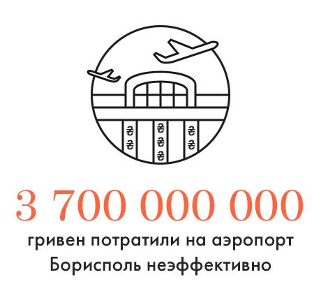 Цифра дня: Растраты при реконструкции аэропорта Борисполь. Зображення № 1.