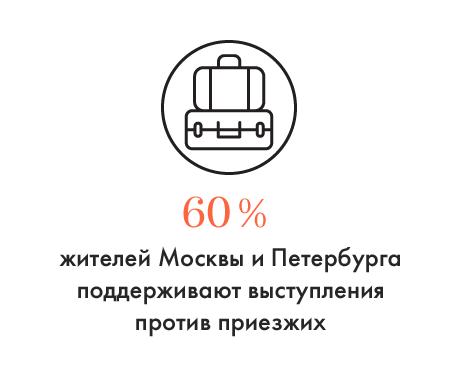 Цифра дня: Количество противников миграции в Москве и Петербурге. Изображение № 1.